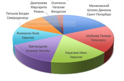 Итоги ханукальной акции на Эрудаике